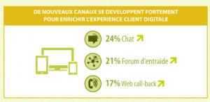 canaux_digital