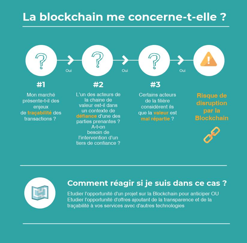 blockchain canevas