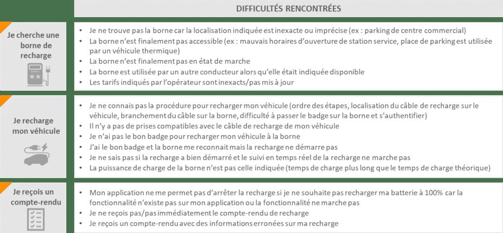 adoption du véhicule électrique en France VERTONE