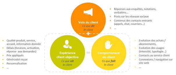 VERTONE marketing relation client expérience client cabinet de conseil